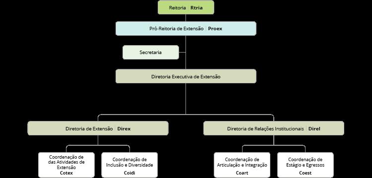 Organograma da Pró-Reitoria de Extensão