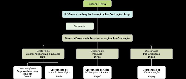 Organograma da Pró-Reitoria de Pesquisa e Pós-Graduação