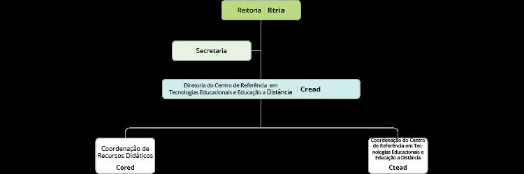 Organograma do Cread