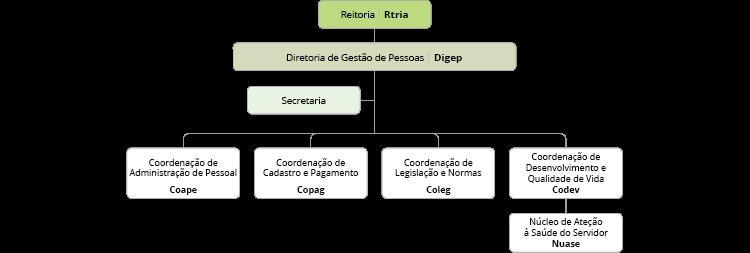 Organograma da Digep