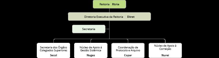 Organograma da Diret