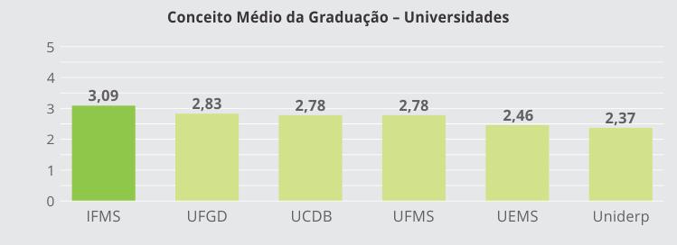 Conceito Médio de Graduação - Universidades