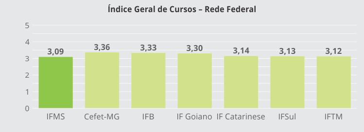 Índice Geral de Cursos - Rede Federal