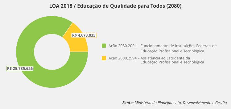 LOA 2018 - Educação para Todos 2080
