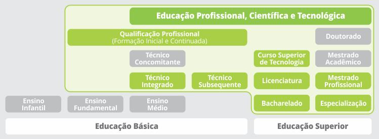 Oferta de Ensino